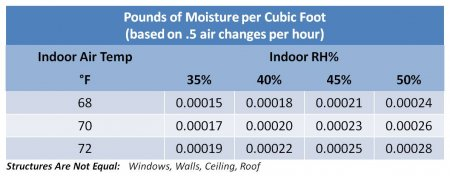 Humidifier FAQ  -  General Filters, Inc.  - Humidity_Chart2